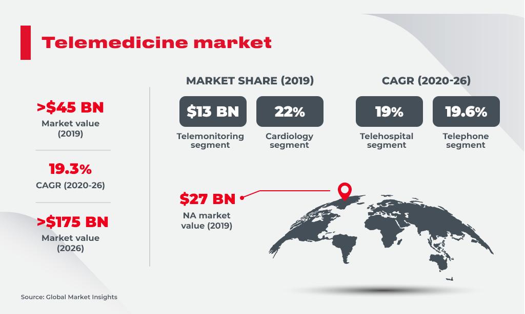 Telemedecine Market
