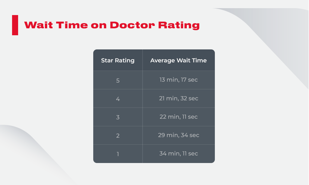 Wait Time on Doctor rating