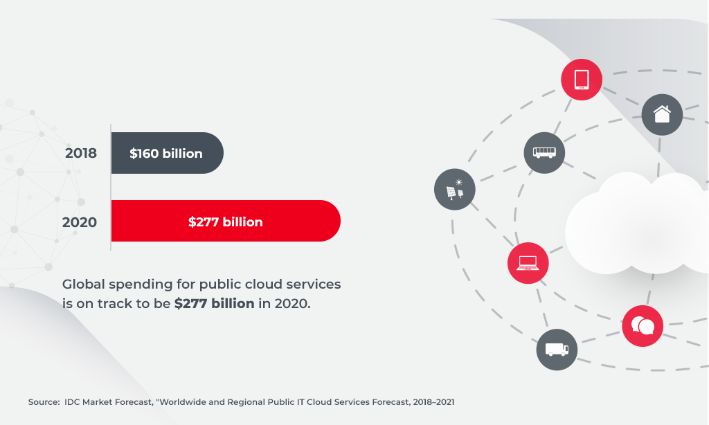 global market spending for public cloud services