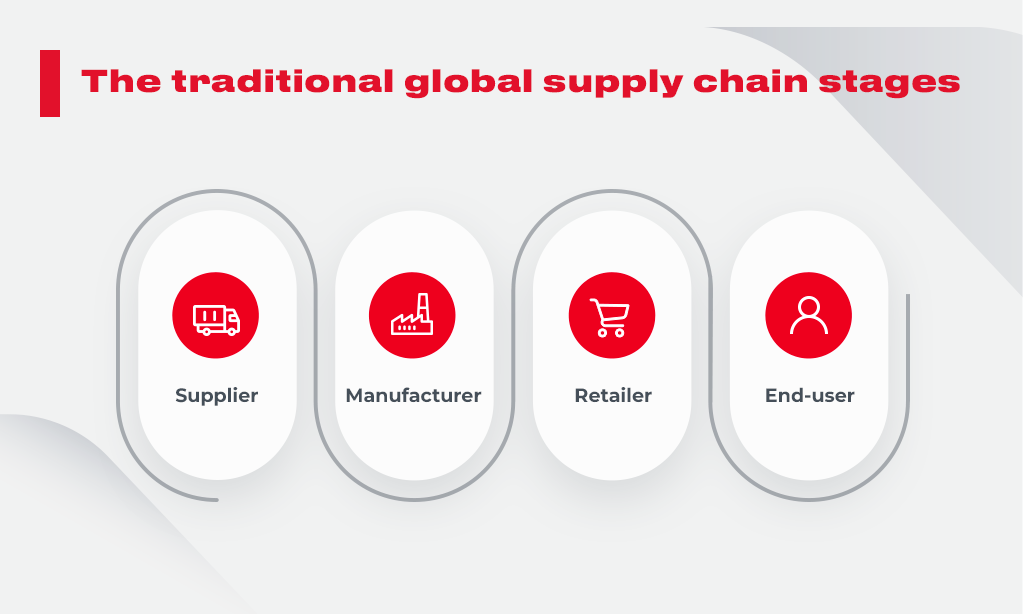 supply chain stages