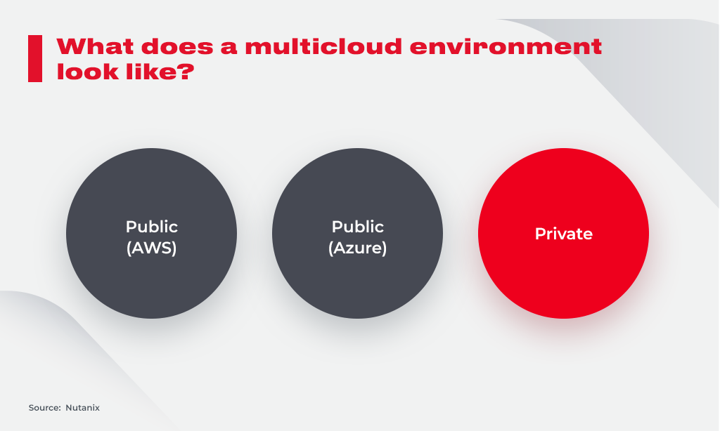 multicloud environment