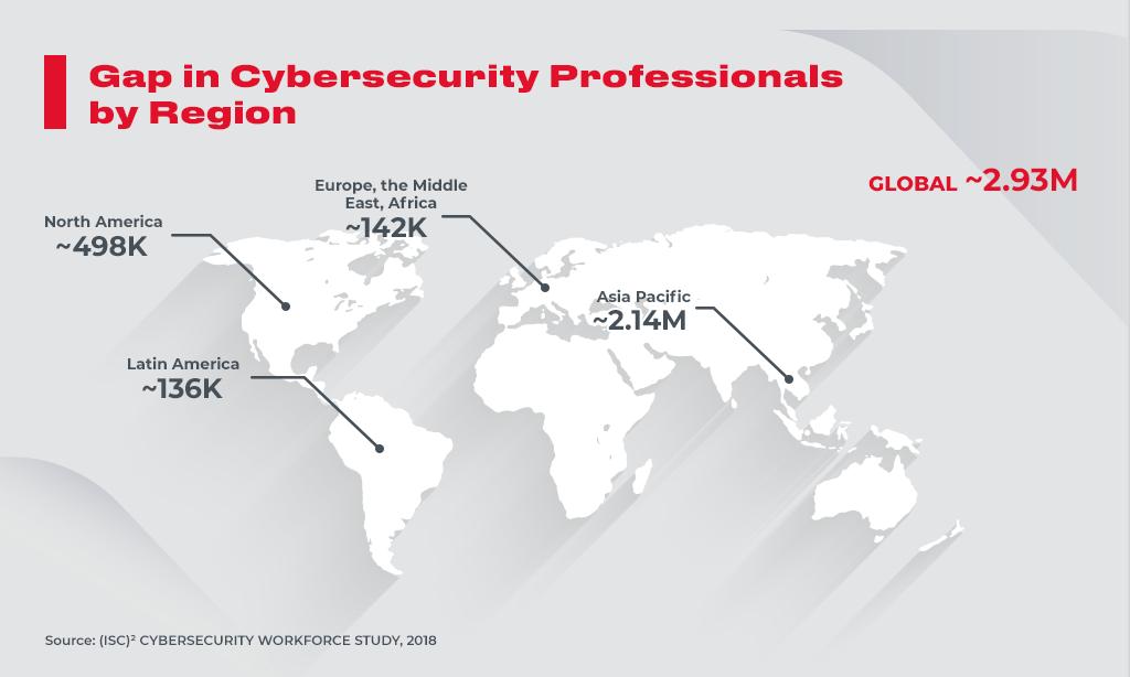 cybersecurity gap_by_region