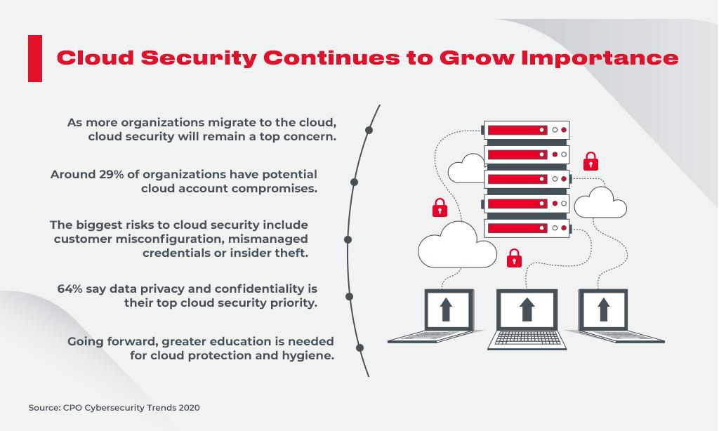 cybersecurity cloud_grow