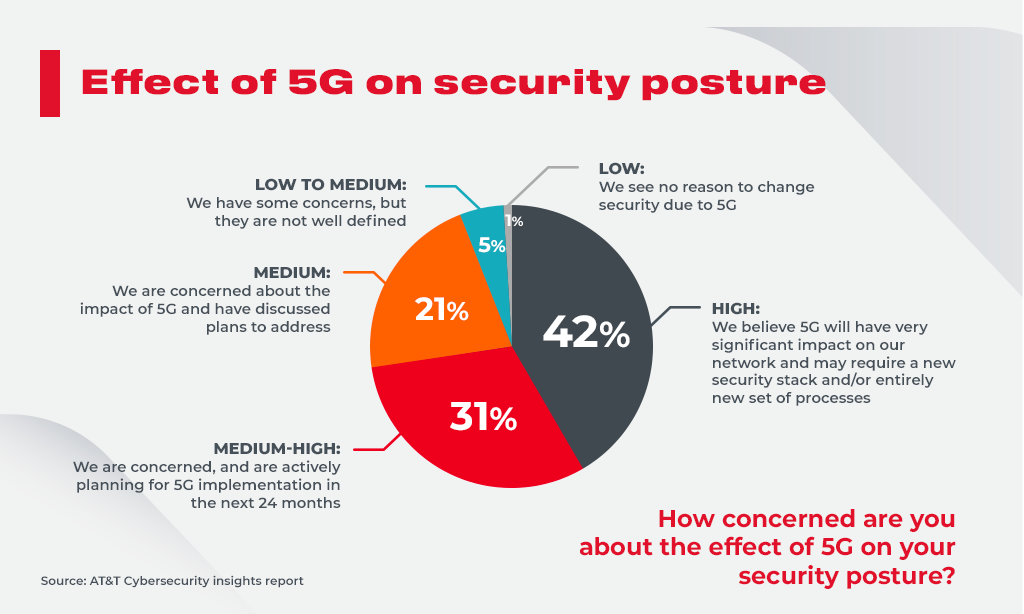 cybersecurity effect_5G