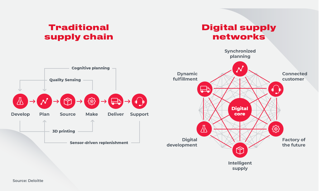 supply chain vs digital supply chain networks
