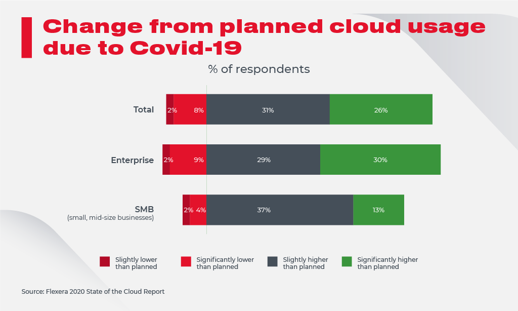 Planned Cloud Usage