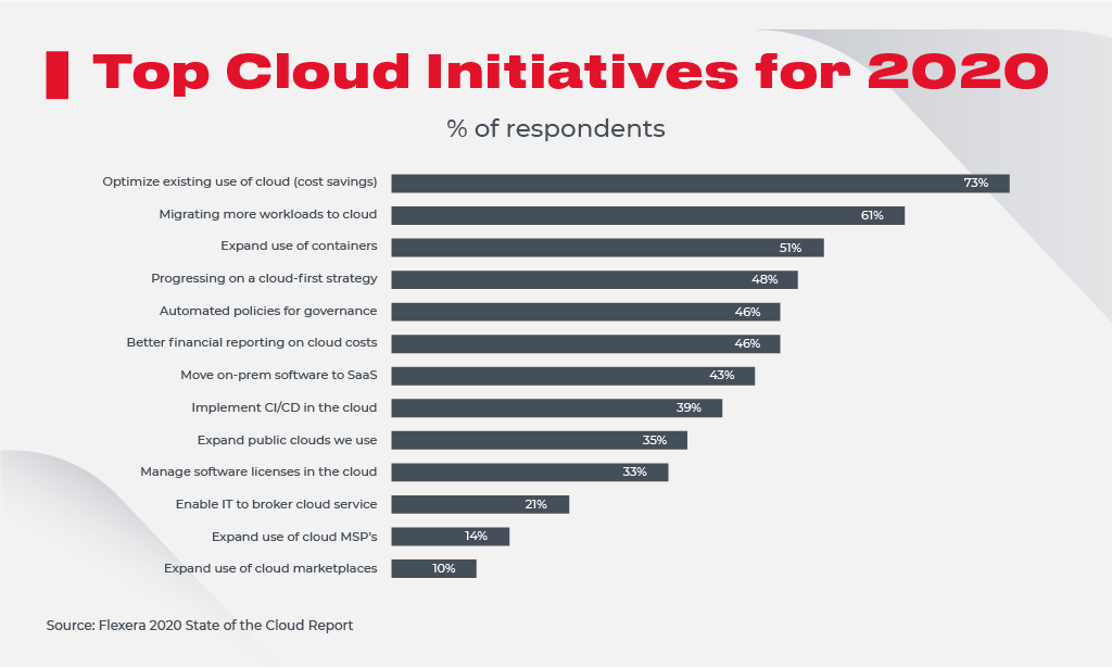 Top Cloud Initiatives