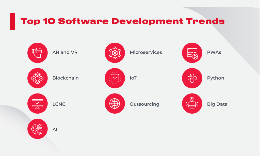 top10 software development trends
