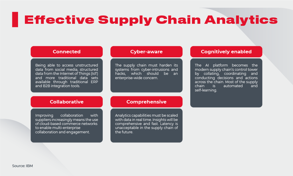 Effective Supply Chain