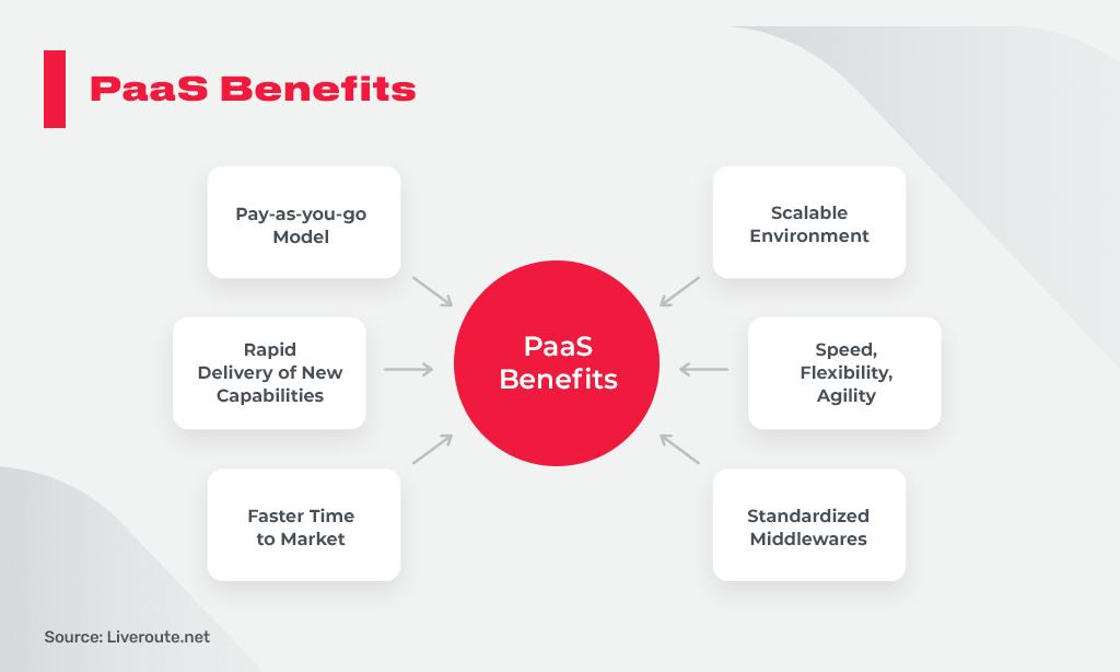PaaS benefits