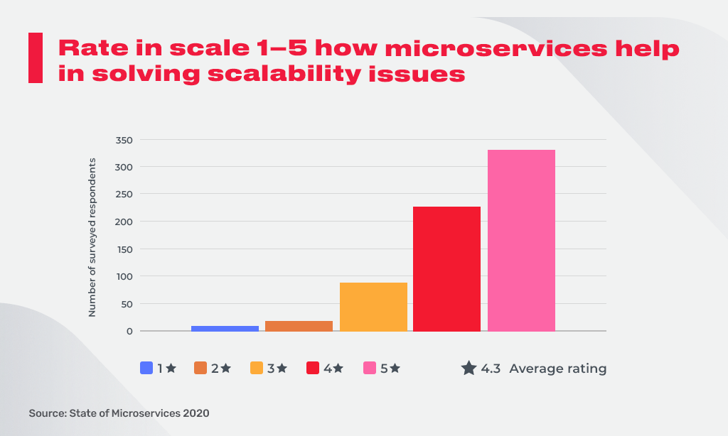 scalability research