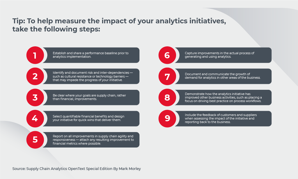 impact of analytics