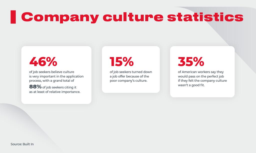 corporate Culture Statistics