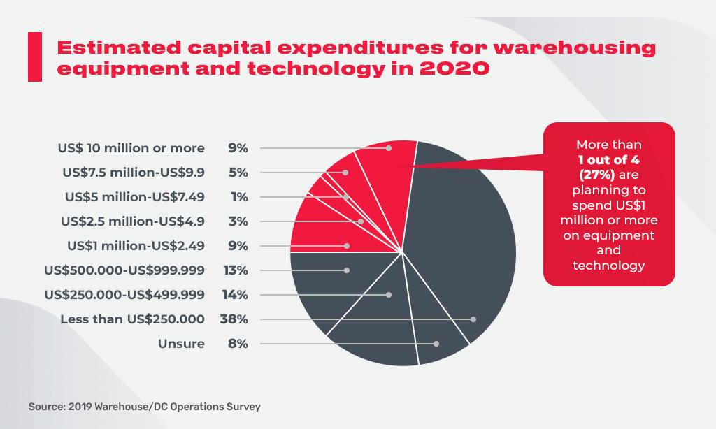 estimated warehousing equipment
