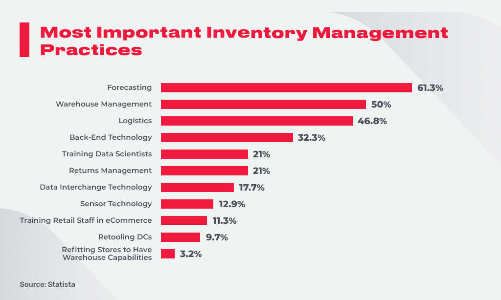 inventory management practices