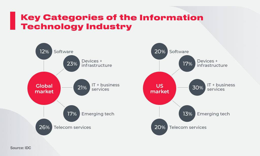 key categories of It industry