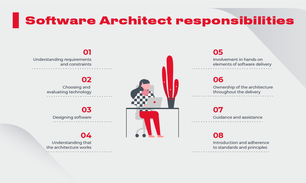 Software Architect responsibilities