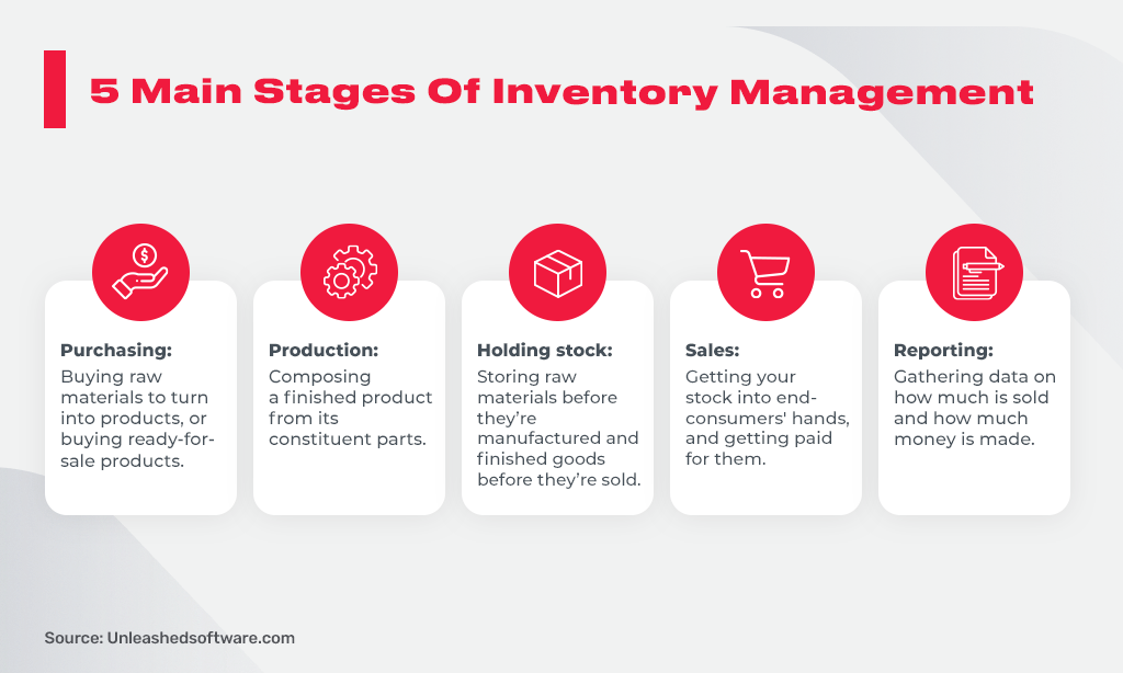 stages of warehouse inventory management