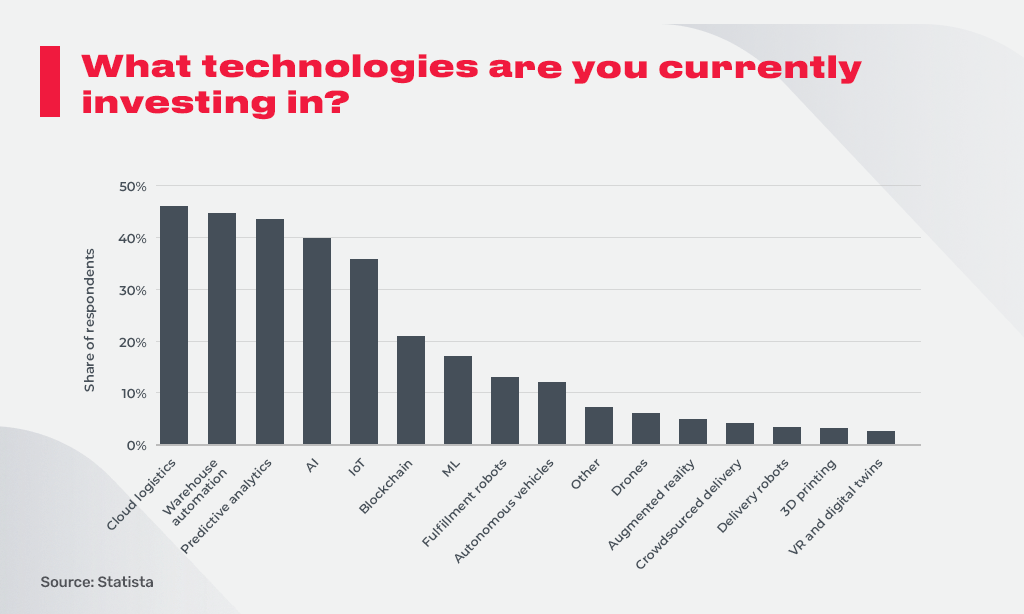 technologies investing