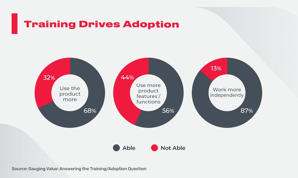 training drives adoption