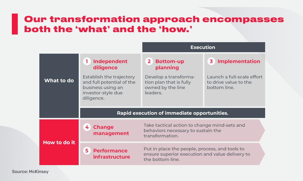 transformation approach