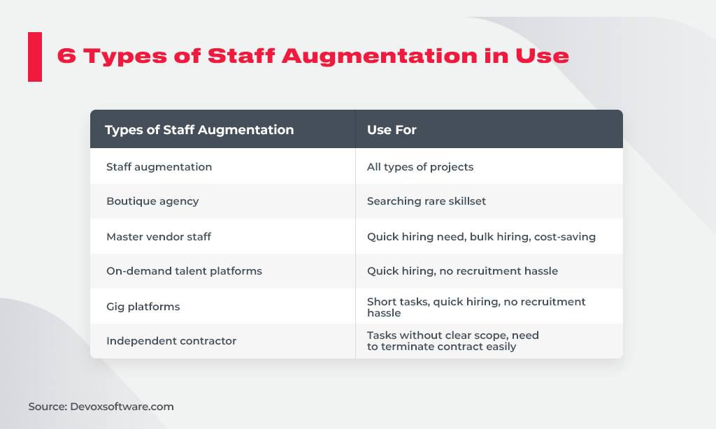 6 Types of Staff Augmentation in Use