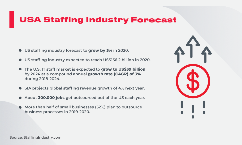 USA Staffing Industry