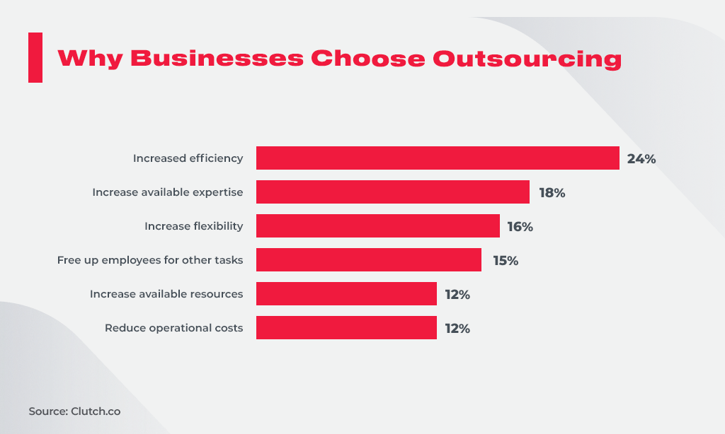 Why Businesses Choose Outsourcing