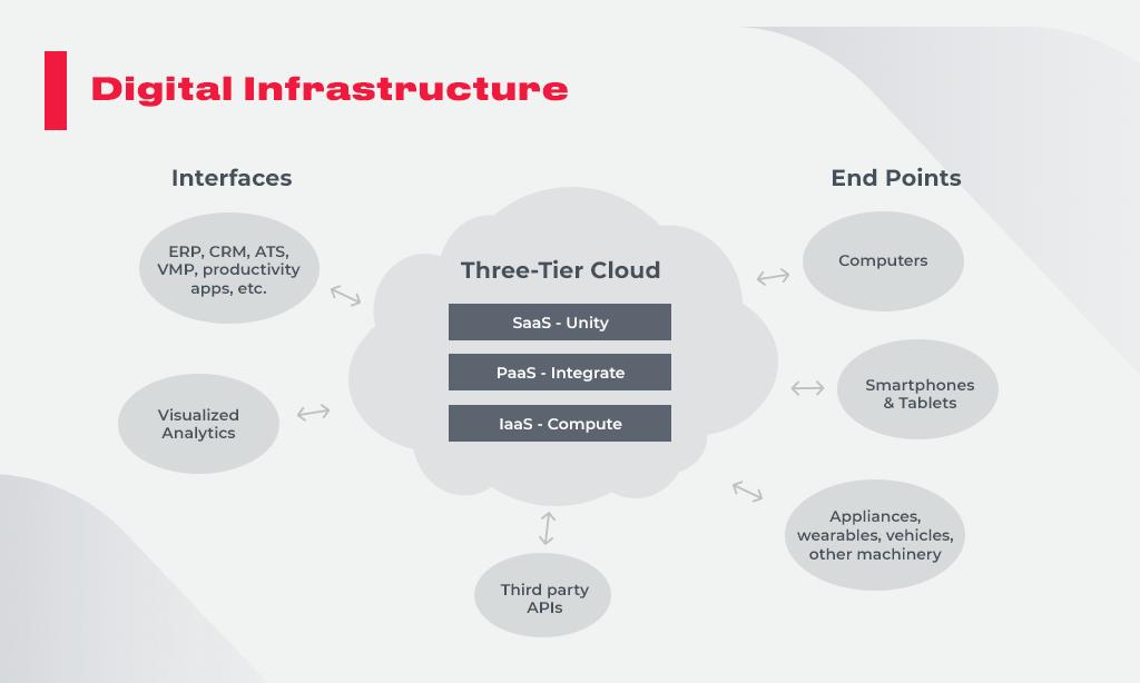Digital_Infrastructure
