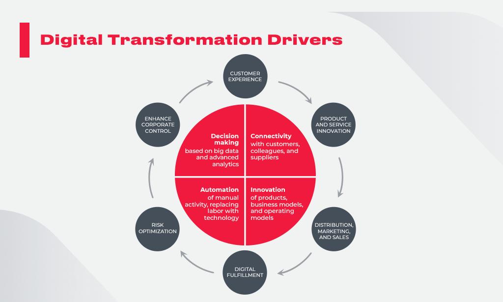 Digital_Transformation_Drivers