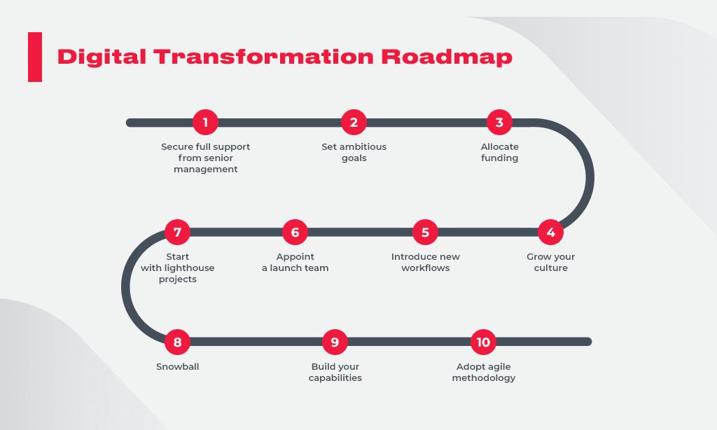 Digital_Transformation_Roadmap