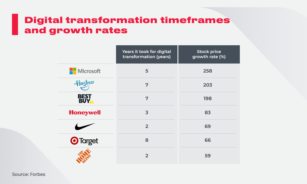 Digital_transformation_timeframes_and_growth_rates