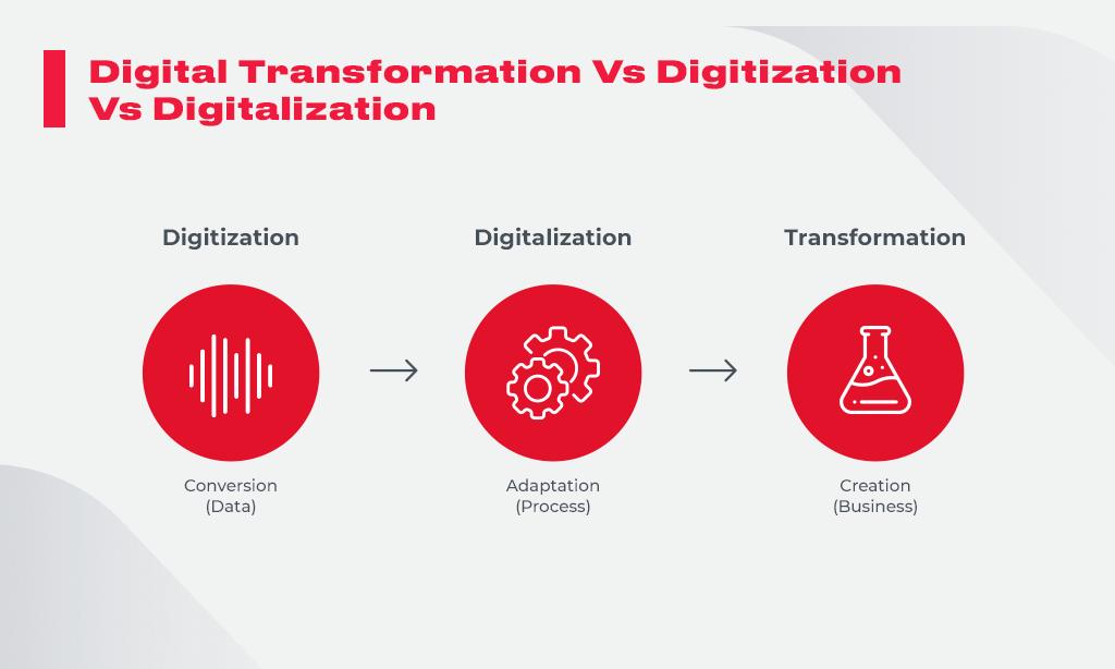 Digital_Transformation_Vs_Digitization
