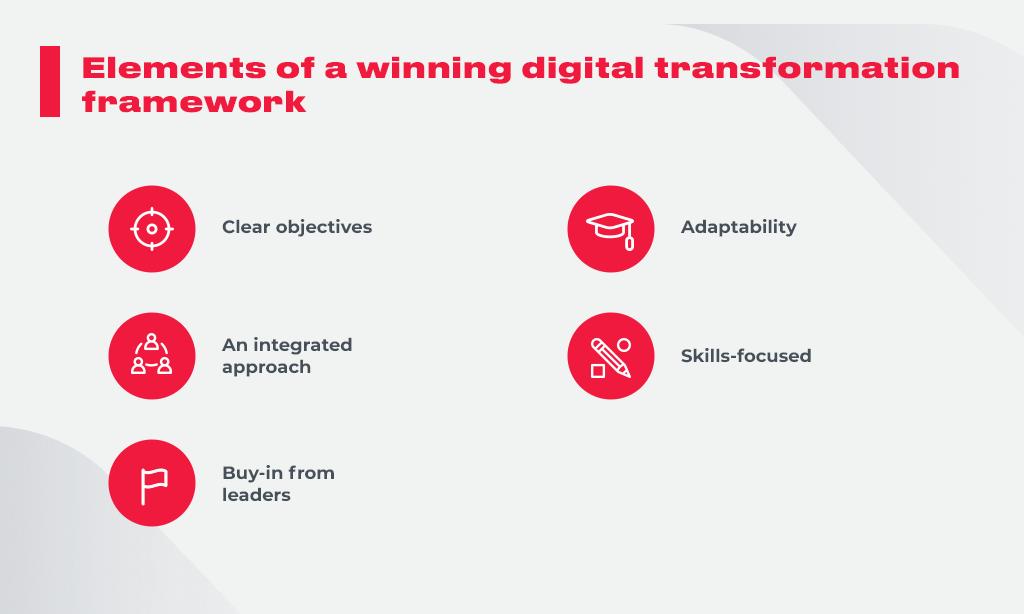 Elements_of_a_winning_digital_transformation_framework