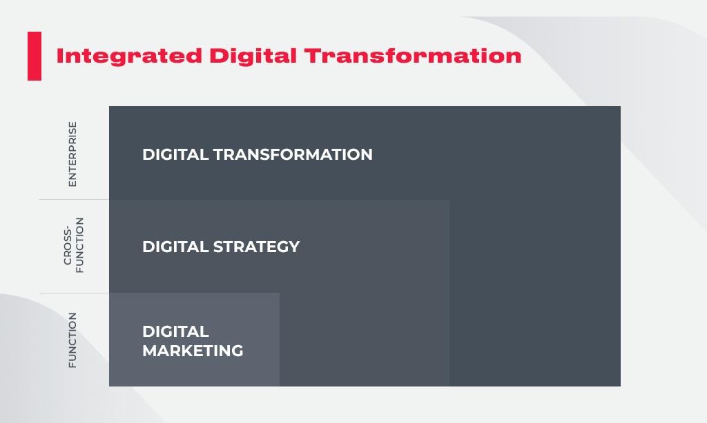 Integrated_Digital_Transformation