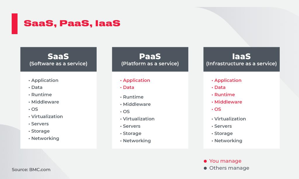 Matching_SaaS_PaaS_IaaS_To_Your_Needs