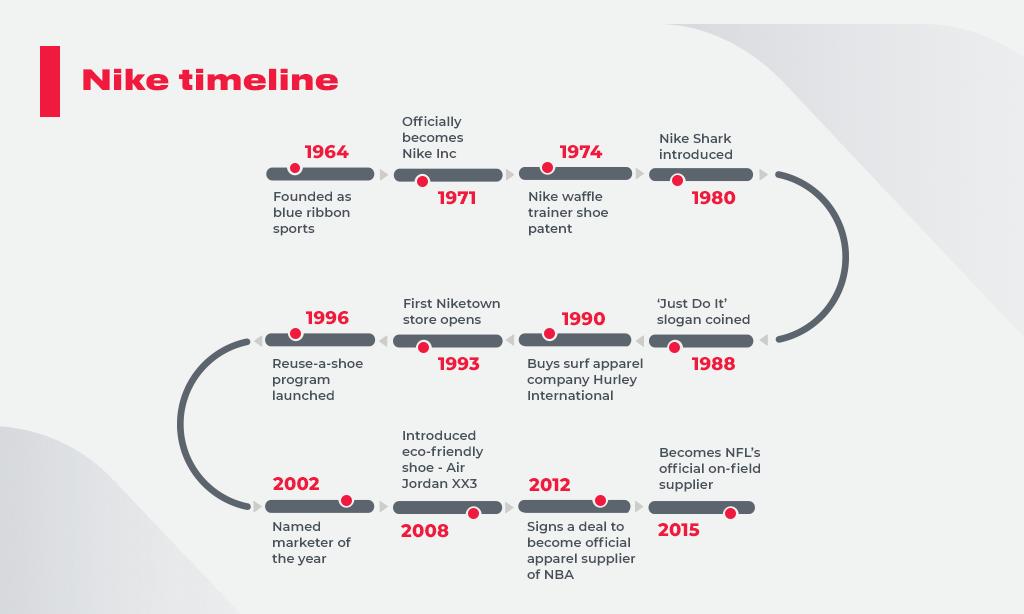 nike_timeline