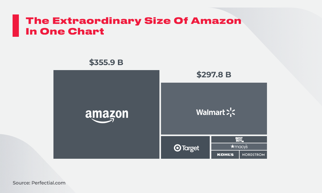 The_Extraordinary_Size_Of_Amazon_In_One_Chart